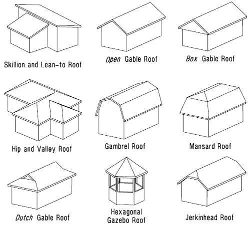 Roof designs terms types and pictures one project closer for Different building styles
